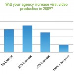 Viral Video Marketing Budgets To Increase