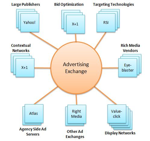 ad exchange diagram The Future Of Online Advertising Explained
