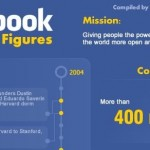 Facebook Facts & Figures