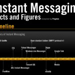 All Facts And Figures About Instant Messaging
