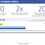 The Rise Of Facebook Mobile