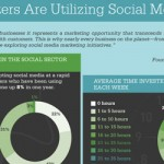 How Marketers Use Social In 2010