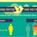 Who Is Using Twitter?