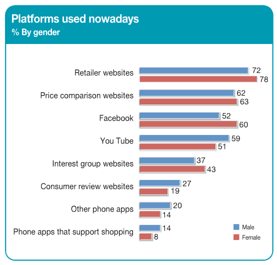 Purchase platforms used nowadays