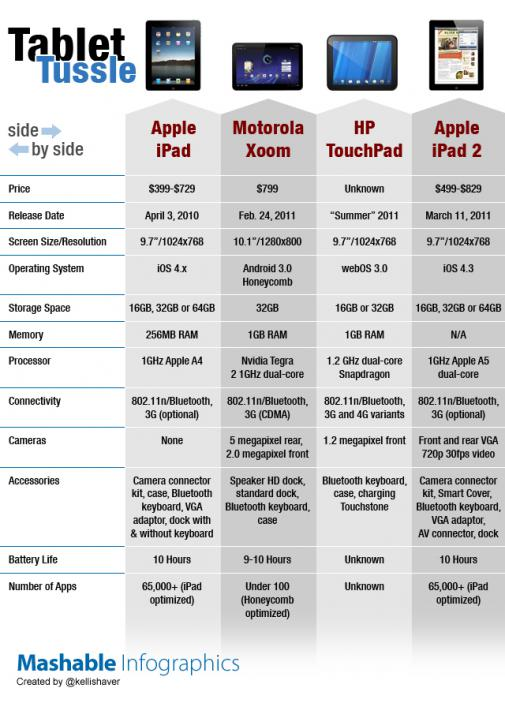 Apple iPad 2-compared to Motorola Xoom HP TouchPad