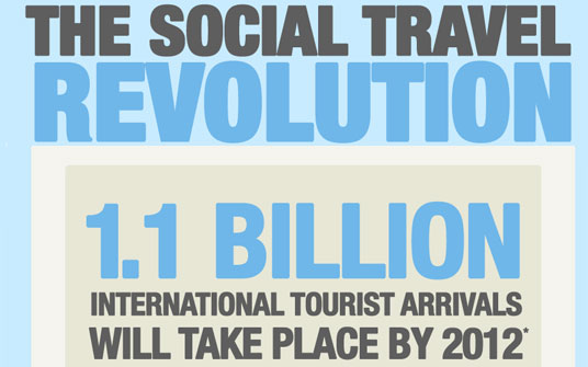 Infographic The Social Travel Revolution Thumb The Social Travel Revolution (Infographic)