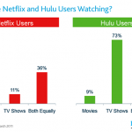 What Videos Are Watched On Netflix & Hulu?