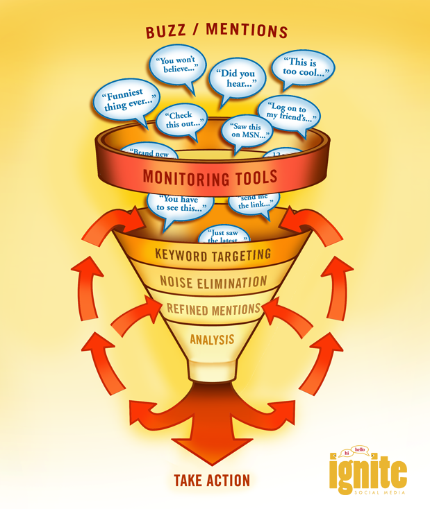 social media monitoring funnel final1 The Guide To 88 Social Media & Monitoring Tools