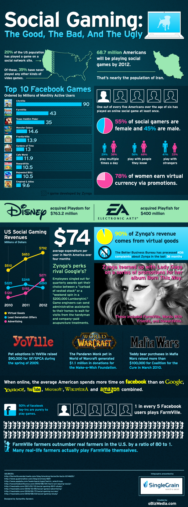 Social Gaming : Stats & Facts (Infographic)