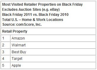 5 Black Friday 2011