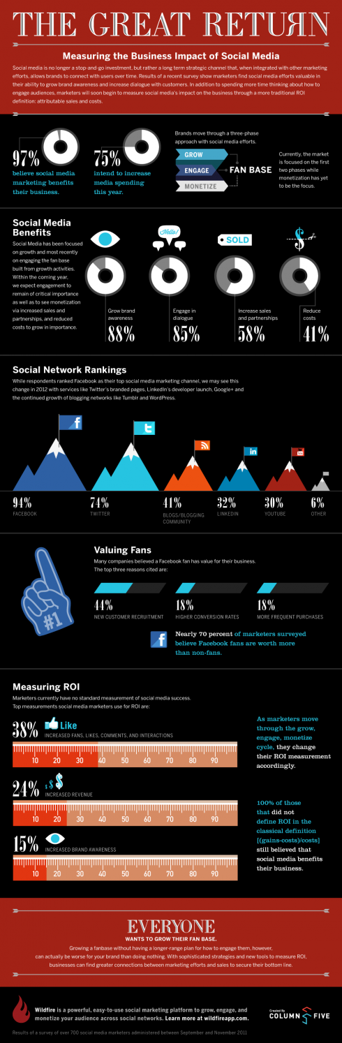 The Great Return - Measuring The Business Impact Of Social Media Infographic