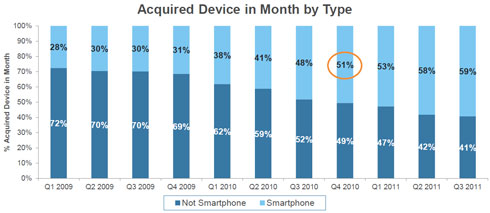 Acquired Device in Month by Type