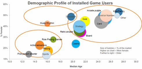 Demographic Profile of Installed Game Users