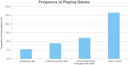 Frequency of Playing Games