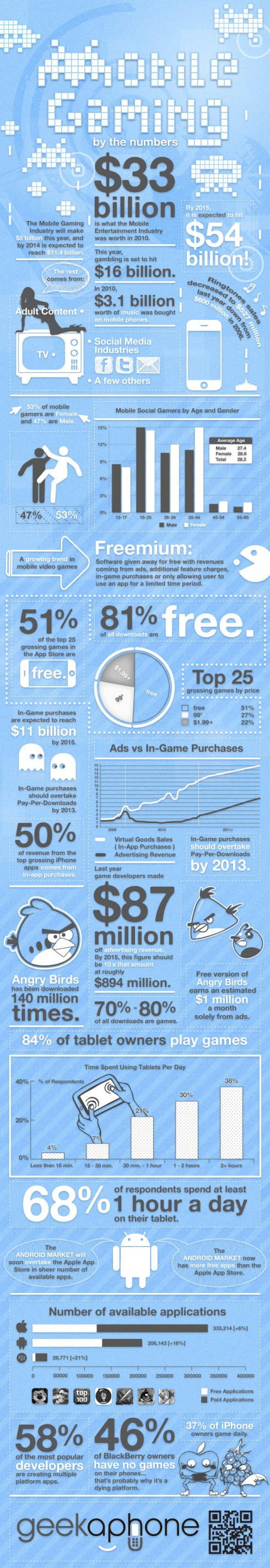 Mobile Gaming By Numbers