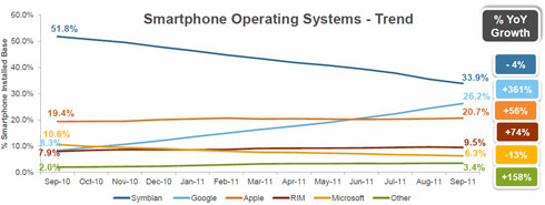 Smartphone Operating Systems - Trend