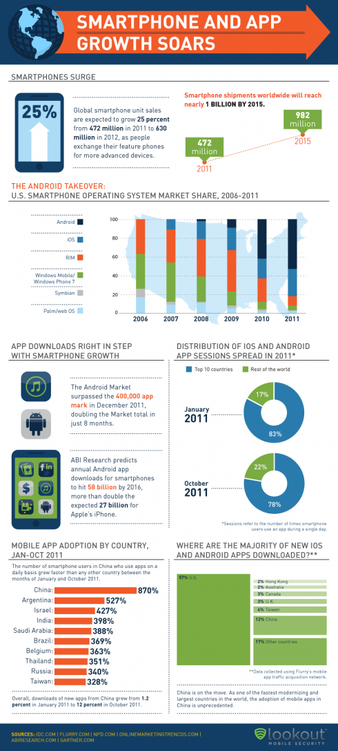 Smartphone and App Growth Soars: Infographic