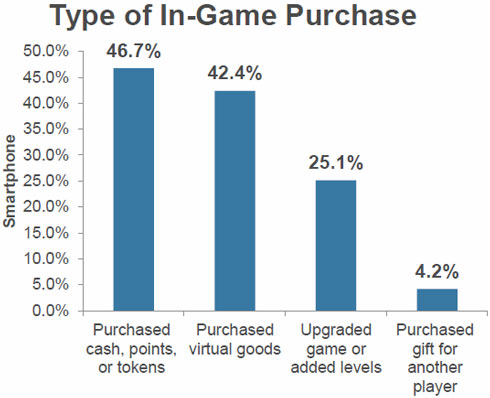 Type of In-Game Purchase