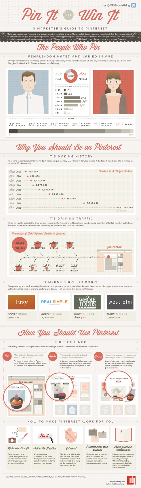 Infographics: Pin It To Win It