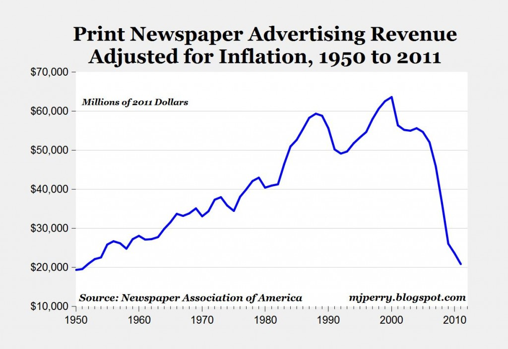 US Newspaper Ad Revenues Drop To 60Yrs Low