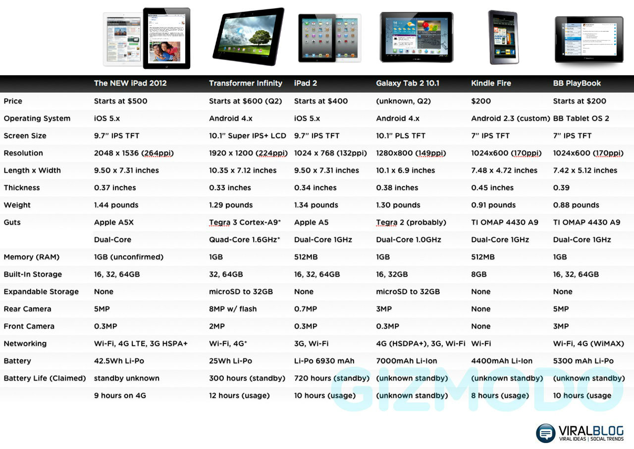 tablet comparison As the world's leading brand for pen tablets and interactive pen displays, wacom's innovation brings people and technology together.