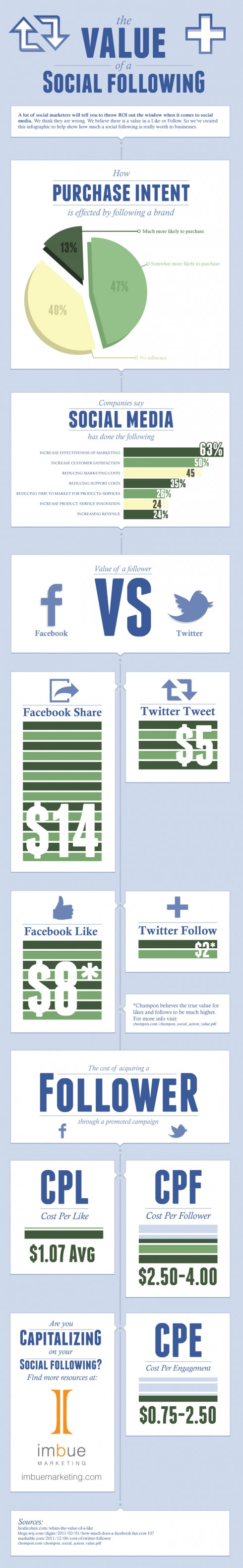 The Value of a Social Following [INFOGRAPHIC]