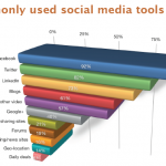 2012 Report: How CMOs Are Using Social Media?