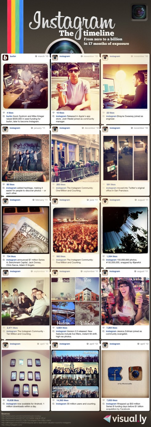 Instagram From Zero to a Billion Infographic