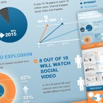 Infographic: Why CMOs Embrace Social Video?