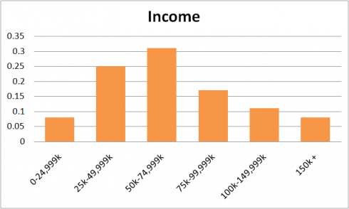 Linkedin Income 2012