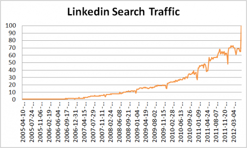 Linkedin Search Traffic 2012