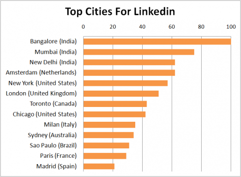 Linkedin Top Cities 2012