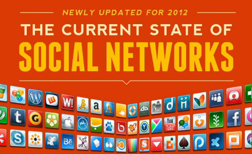 The Current State Of Social Networks 2012