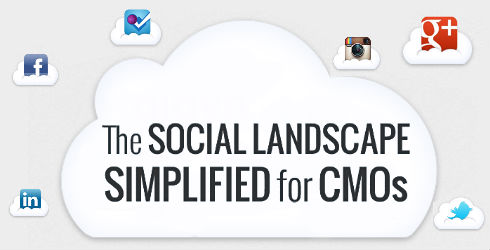Infographic: The Social Landscape Simplified For CMOs