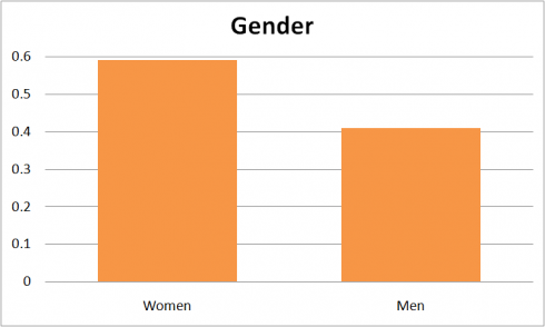 Tumblr gender 2012.png e1344260031886 The Current State Of Social Networks 2012