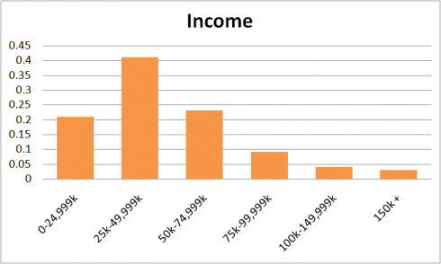 Tumblr income 2012.png e1344260091530 The Current State Of Social Networks 2012