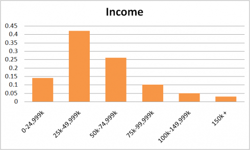 Twitter Income 2012