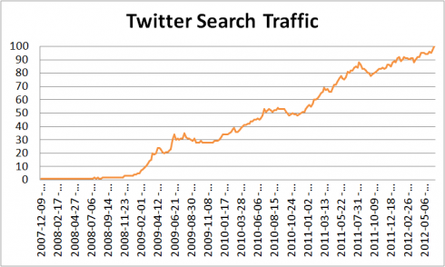 Twitter search traffic 2012.png e1344259719220 The Current State Of Social Networks 2012