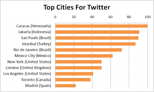 Twitter Top Cities 2012