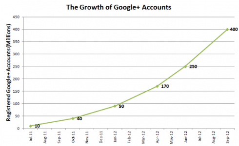 Google+ Reaches 400,000,000 Registered Users