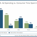 The Disproportional Ad Spend Of U.S. CMOs?