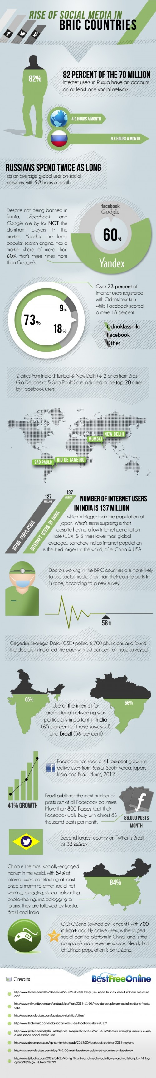 Infographic: Rise Of Social Media In The BRIC Markets