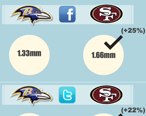 The Social Media Super Bowl 2013 (Infographic)
