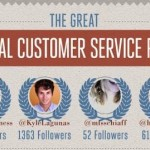 The Great Social Customer Service Race [Infographic]