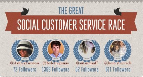 The Social Customer Service Race [Infographic]