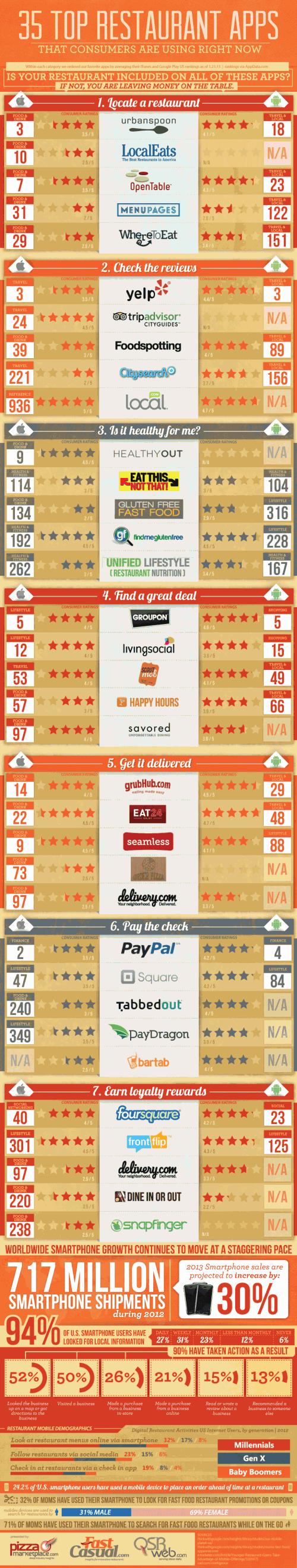 The 35 Most Popular Mobile Restaurant Apps (Infographic)