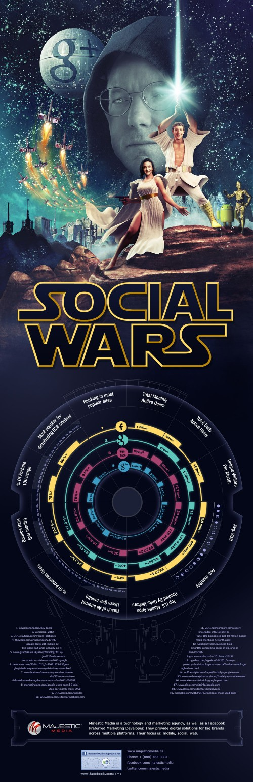 Social Wars: Facebook vs. Google In Stunning Infographic