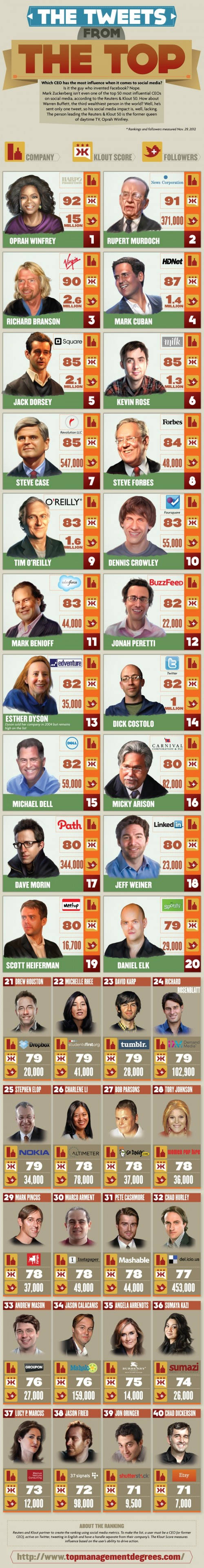 Oprah Is The Most Influential CEO In Social Media (Infographic)