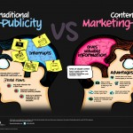Why Content Marketing Matters? (Infographic)