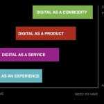 Digital Turns The Experience Economy Upside-Down